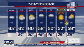 Weather Authority: Spotty showers, cloudy skies Monday