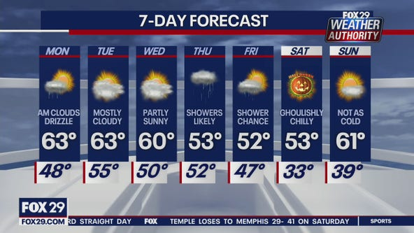 Weather Authority: More clouds, showers expected Monday