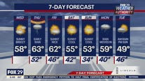 Weather Authority: Blustery Wednesday with sun and clouds