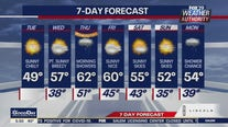 Weather Authority: Sunny but chilly Tuesday