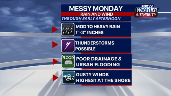 Weather Authority: Storms possible as downpours, gusty winds impact area Monday