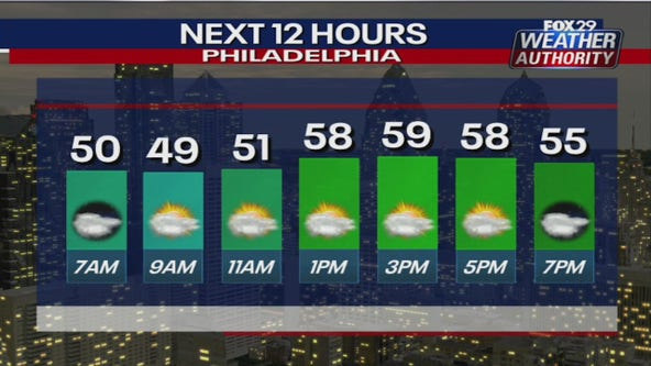 Weather Authority: Mild, partly sunny Friday kicks off pleasant weekend