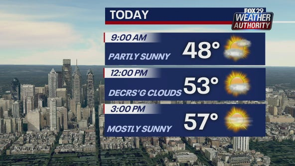 Weather Authority: Seasonable Saturday with mix of sun and clouds
