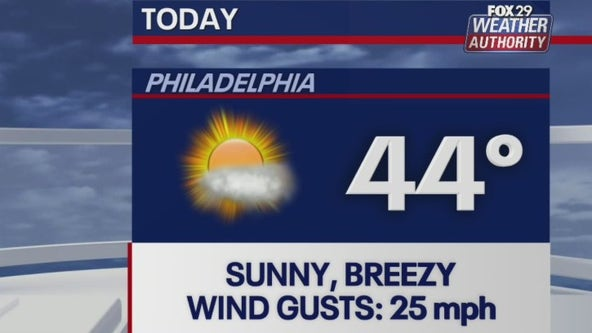 Weather Authority: A sunny, blustery day takes hold for Tuesday