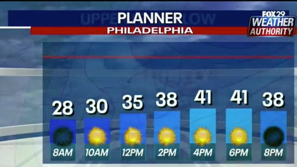 Weather Authority: Cold start to Sunday before gradual warm up