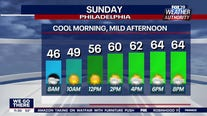 Weather Authority: Weekend wraps up with sunny, mild Sunday