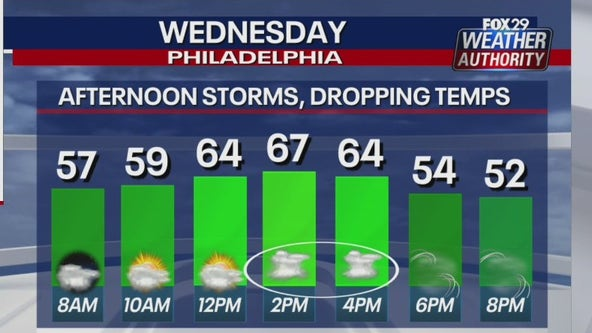 Weather Authority: Storms Wednesday afternoon ahead of plummeting temps