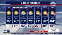 Weather Authority: Weekend begins with sunny and warm Friday