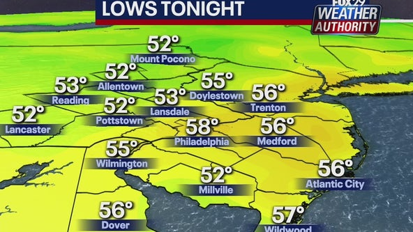 Weather Authority: Comfortable overnight gives way to summer-like pattern for Wednesday