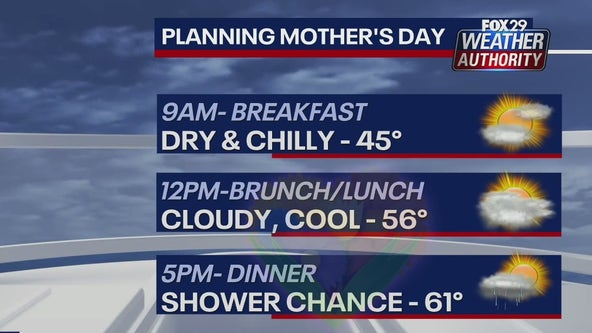 Weather Authority: Scattered rain showers expected this weekend