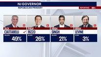 Jack Ciattarelli wins Republican nomination for governor in NJ primary election