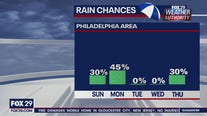 Weather Authority: 6 p.m. Saturday forecast