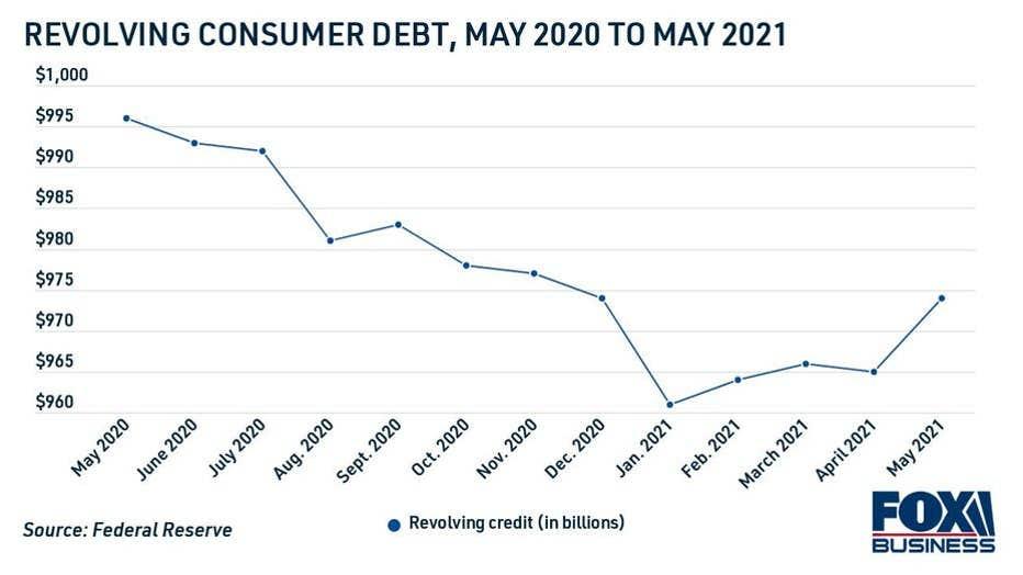 outstanding-revolving-credit-card-debt.jpg