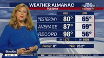 Weather Authority: 9 a.m. Wednesday update