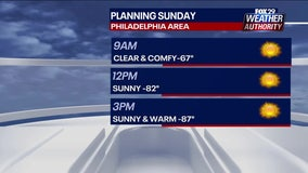 Weather Authority: Weekend concludes with beautiful, sunny Sunday