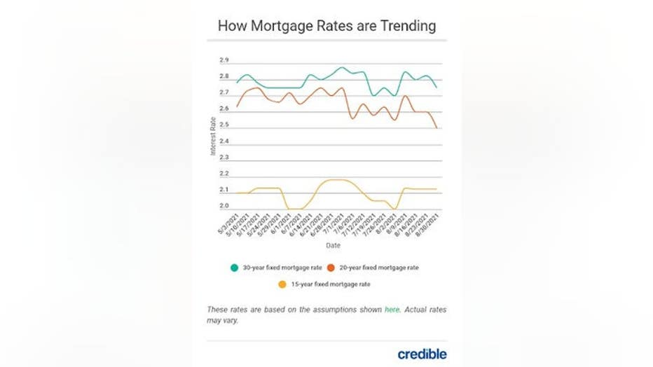 MortgageRateTrends9921.jpg