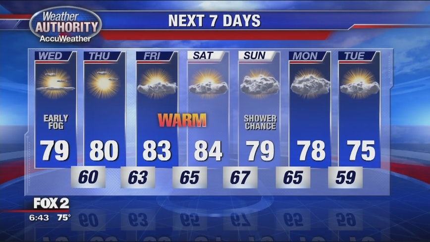 Nice stretch of weather continues