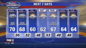 Cloudy, Breezy with Showers