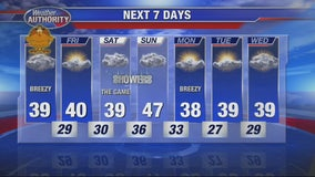 A dry Thanksgiving - but wet weekend