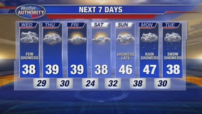 Some Wednesday snow showers!