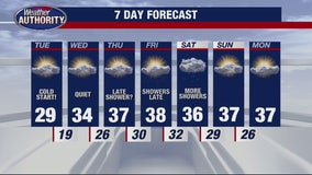 The cold will stick Tuesday morning with a bit more sun on the way!