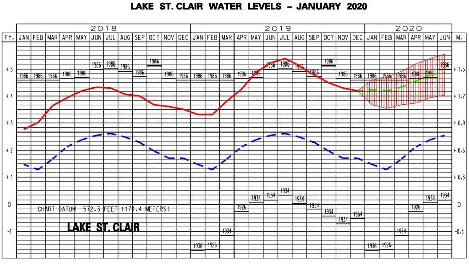 Projected lake levels for Lake St. Clair in 2020