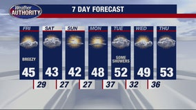 Sunny and Breezy for Friday