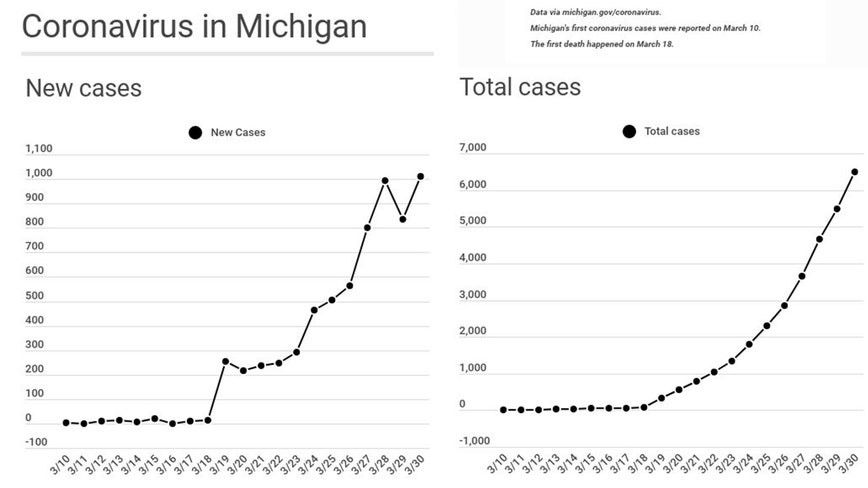 Tracking the growing cases of coronavirus in Michigan