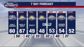 Getting cooler by end of week