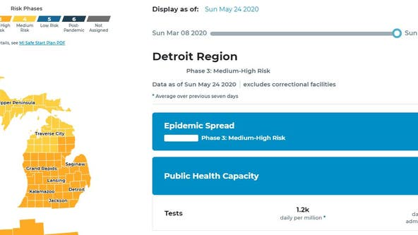 New interactive dashboard shows COVID-19 risk, data trends in Michigan