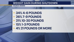 The Doctor Is In: Weight Gain during Shutdown
