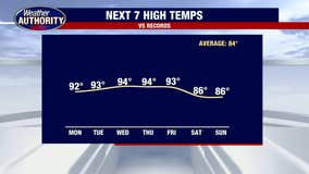 Our heat wave continues, 90° all week long!
