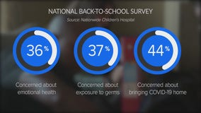 New study finds most parents have concerns about upcoming school year