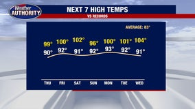 Holiday heatwave will push temperatures over 90 for the next week in Metro Detroit