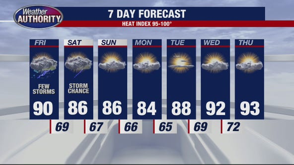 Heat continues, but relief for the weekend is on tap