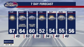 A cooler Fall week ahead