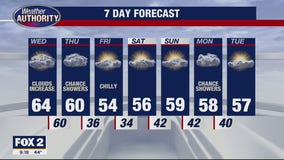 Mainly cloudy but still milder today