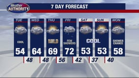 Still chilly for Tuesday
