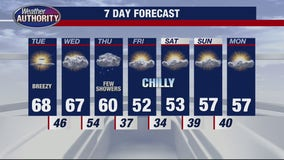 Breezy and mild for Tuesday