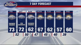 Chance for rain late on Friday