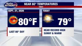 Near Record Heat Today