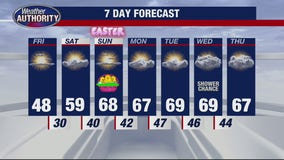 Lots of sun but still cool for Good Friday