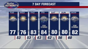 Great stretch of weather continues