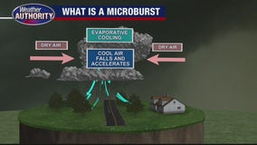 What is a microburst and how do they form?