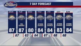 Metro Detroit weather: Week starts with highs near 90 before mid-week cooldown