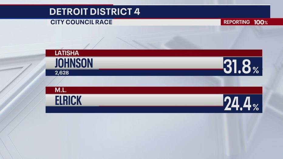 The District 4 race results