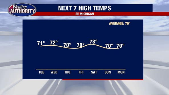 Temperatures fall to the low 70s Tuesday with plenty of sun