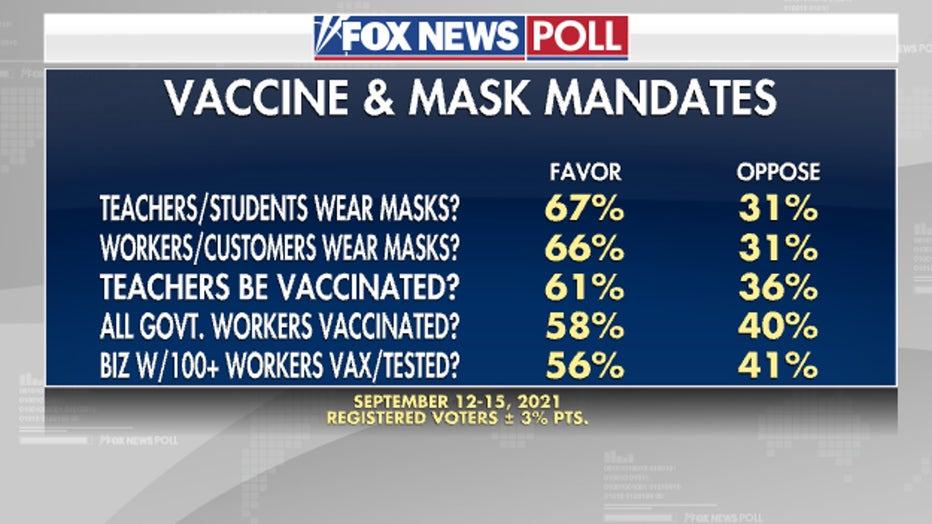 4Poll-Vaccine-and-mask-mandates.jpg