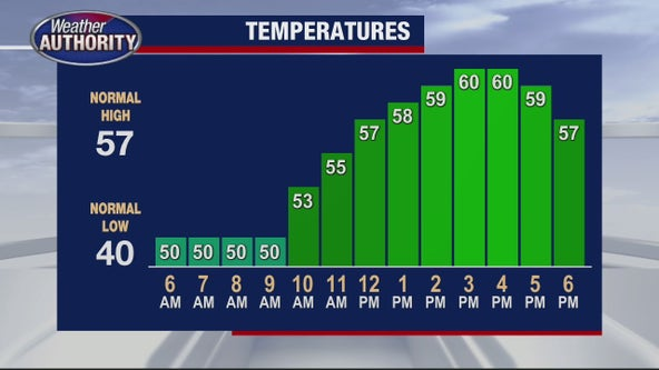 Mostly cloudy and breezy Thursday with a high of 60