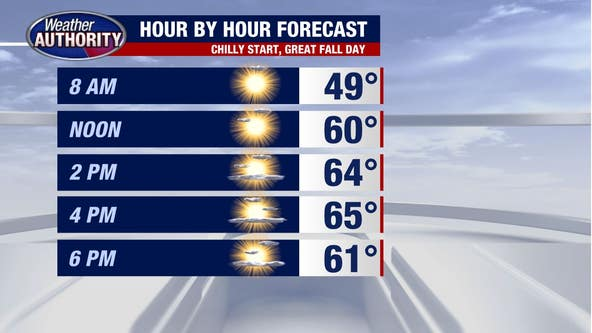 Fall temperatures finally settle in Southeast Michigan to kick off the week
